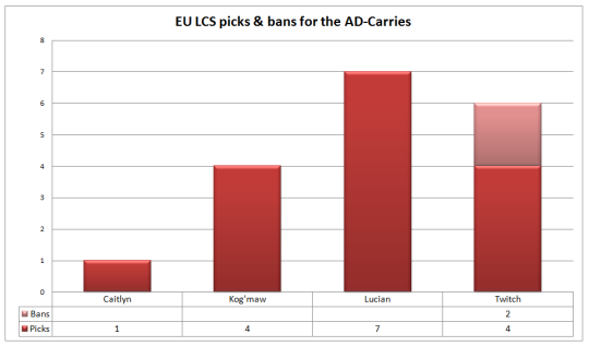 EU LCS picks and bans Week 3 AD-Carries