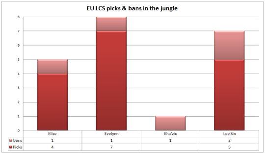 EU LCS picks and bans Week 3 jungle