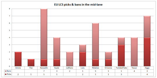 EU LCS picks and bans Week 3 mid-lane