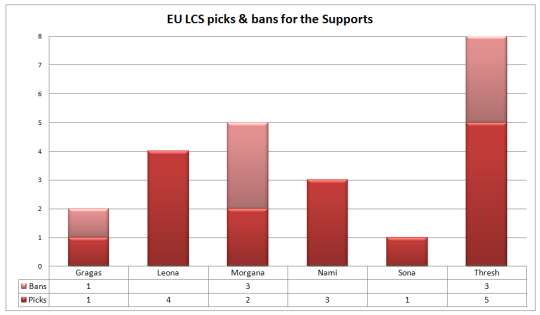 EU LCS picks and bans Week 3 Supports