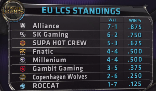 EU LCS Standings after Week 3