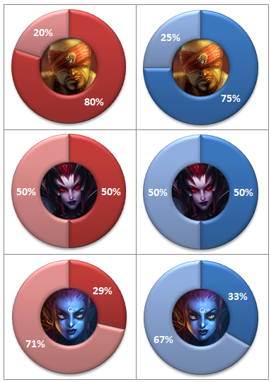 EU & NA LCS Week 3 win-rates jungle