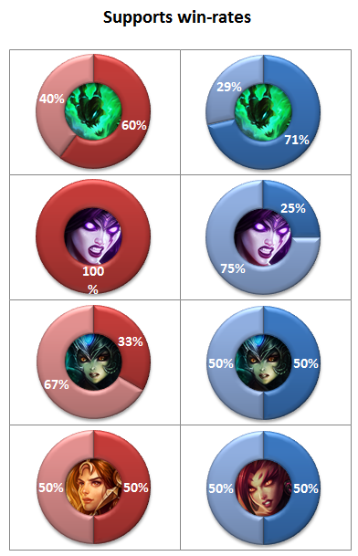 EU & NA LCS Week 3 win-rates supports