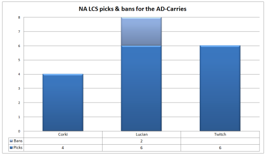 NA LCS picks and bans Week 3 Ad-Carries
