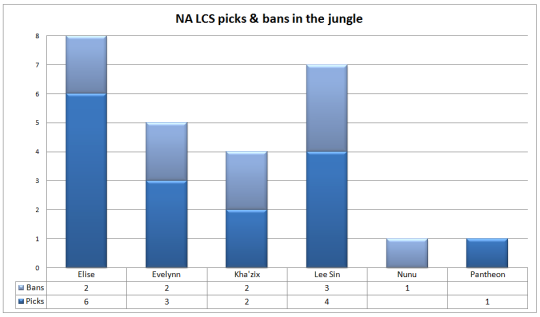 NA LCS picks and bans Week 3 jungle