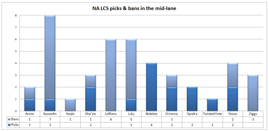 NA LCS picks and bans Week 3 mid-lane