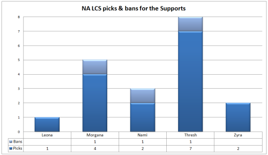NA LCS picks and bans Week 3 Supports