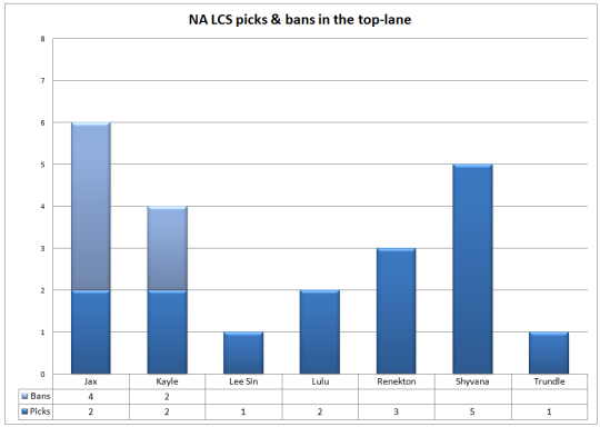 NA LCS picks and bans Week 3 top-lane
