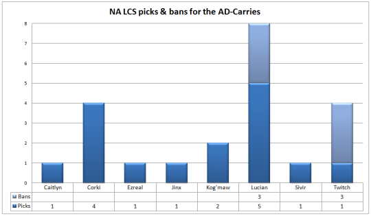 NA LCS Week 2 ad-carries picks and bans