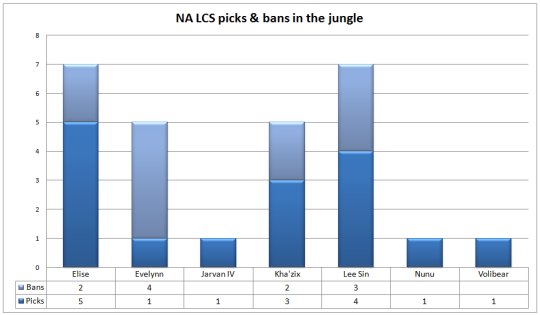 NA LCS Week 2 jungle picks and bans