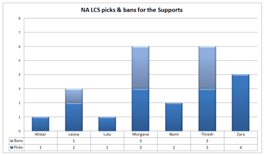 NA LCS Week 2 supports picks and bans