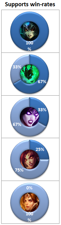 NA LCS Week 2 supports win-rates