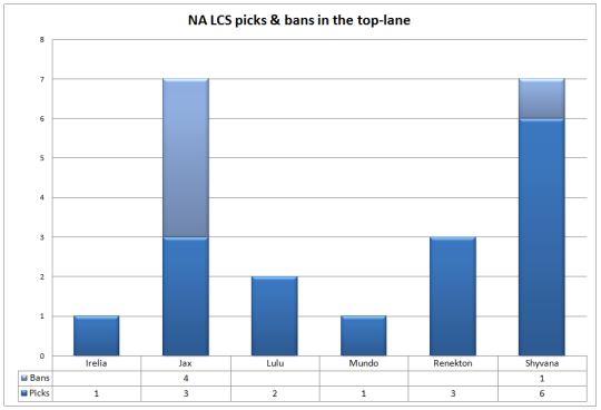 NA LCS Week 2 top-lane picks and bans