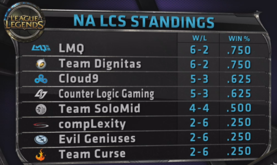 NA LCS Week 3 Standings
