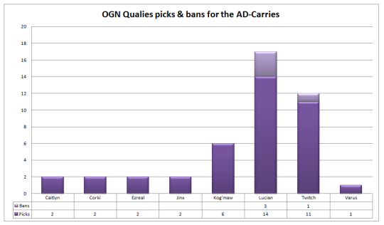 OGN Qualies ad-carries picks and bans