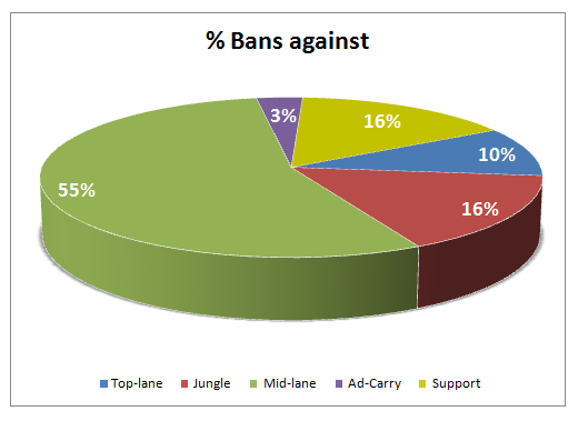OGN Qualies Bans against