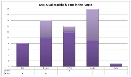 OGN Qualies jungle picks and bans