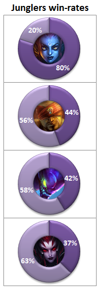 OGN Qualies jungle win-rates