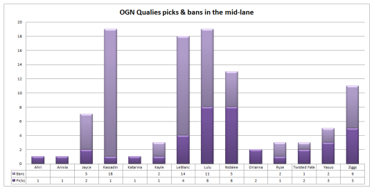 OGN Qualies mid-lane picks and bans
