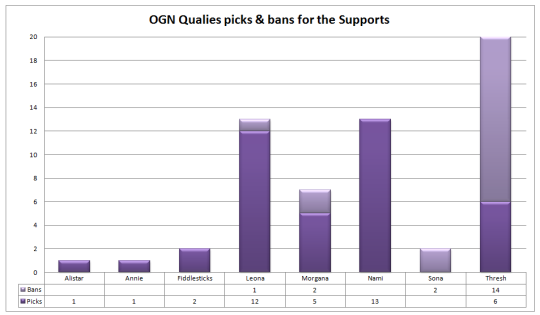 OGN Qualies supports picks and bans