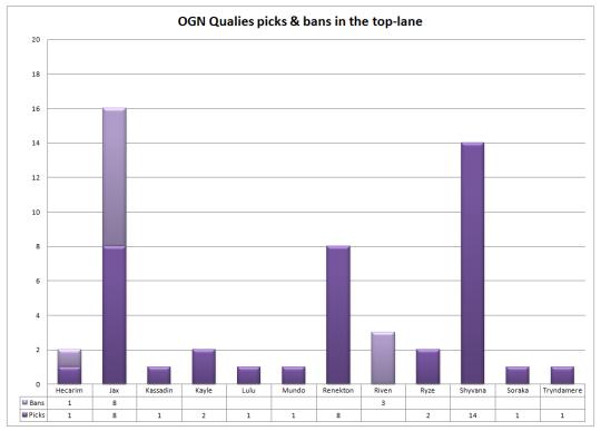 OGN Qualies top-lane picks and bans