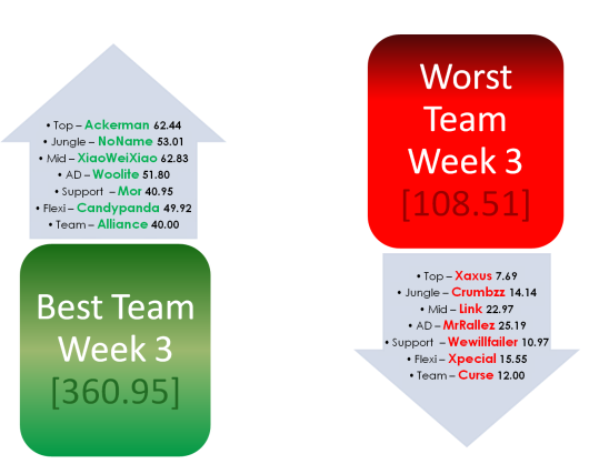 Fantasy LCS Week 3 Best and Worst teams