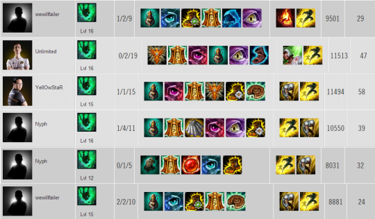 Thresh item builds EU W2